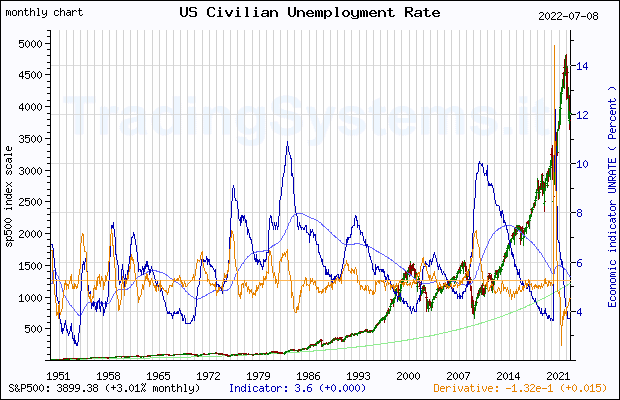 Economic Indicator Us Unemployment Rate