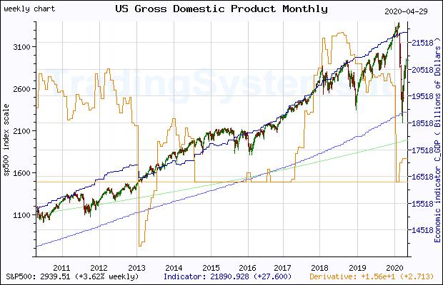 GNP Stock Chart