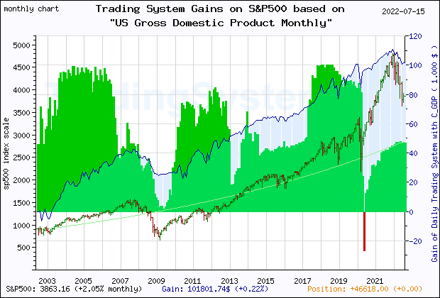 Trading system s p 500