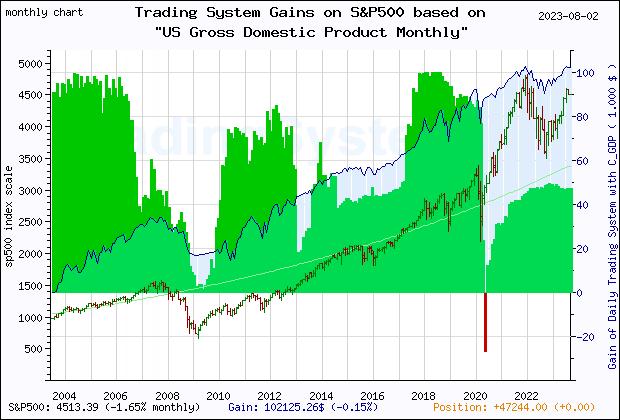 E75 trading system