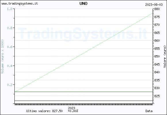 Trading system giornaliero